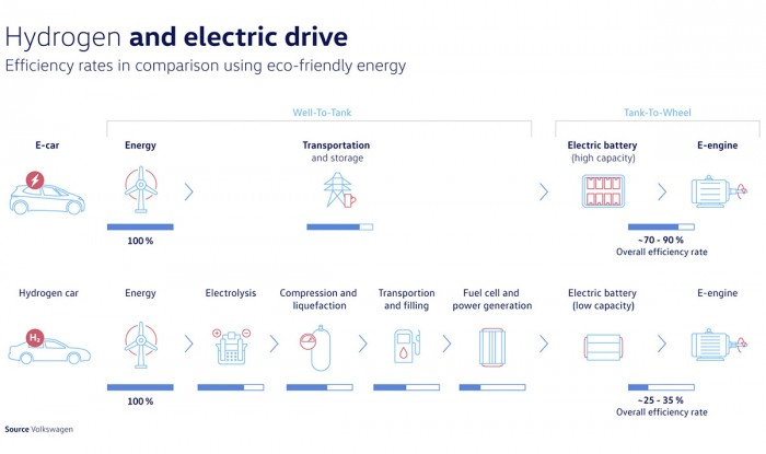 Volkswagen-explains-why-batteries-not-fuel-cells-are-the-right-choice-for-passenger-cars-1.jpg